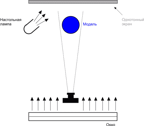 Схема освещения модели для